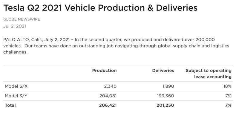 毫无影响!特斯拉6月狂卖半年销量已超去年-第5张图片-汽车笔记网